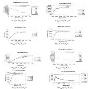 شکل7-رفتار اعضا براساس نسبت لاغری