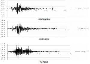 شکل 5-شتاب نگاشت زلزله منجیل سازه فضاکار