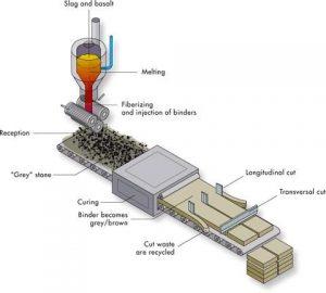 تولید عایق حرارتی پشم سنگ rock wool. کاربردهای پشم سنگ. سازه فضایی. سازه فضاکار.